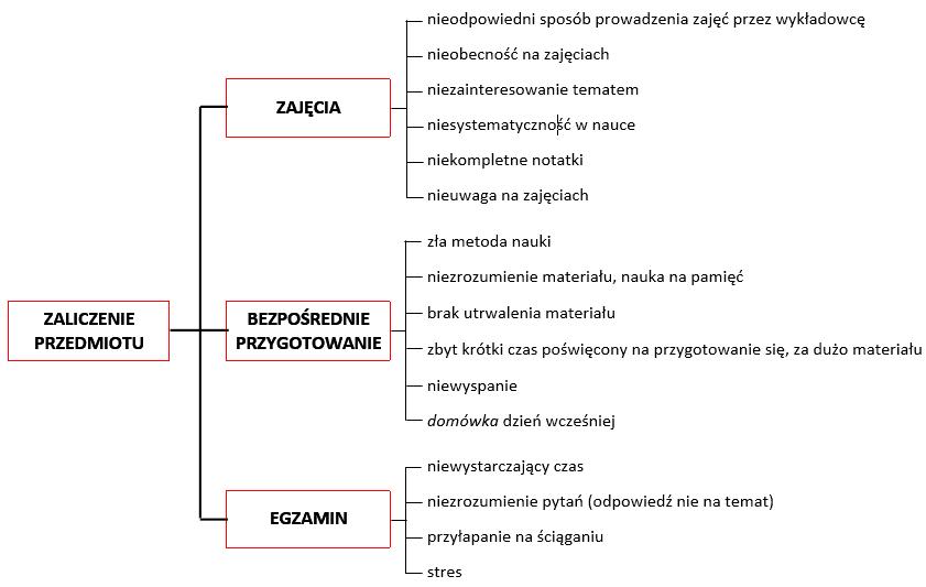 Diagram systematyki
