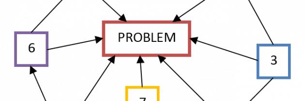 Diagram relacji (drzewo relacji, diagram zależności)