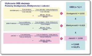 Przykładowe wyliczenie OEE