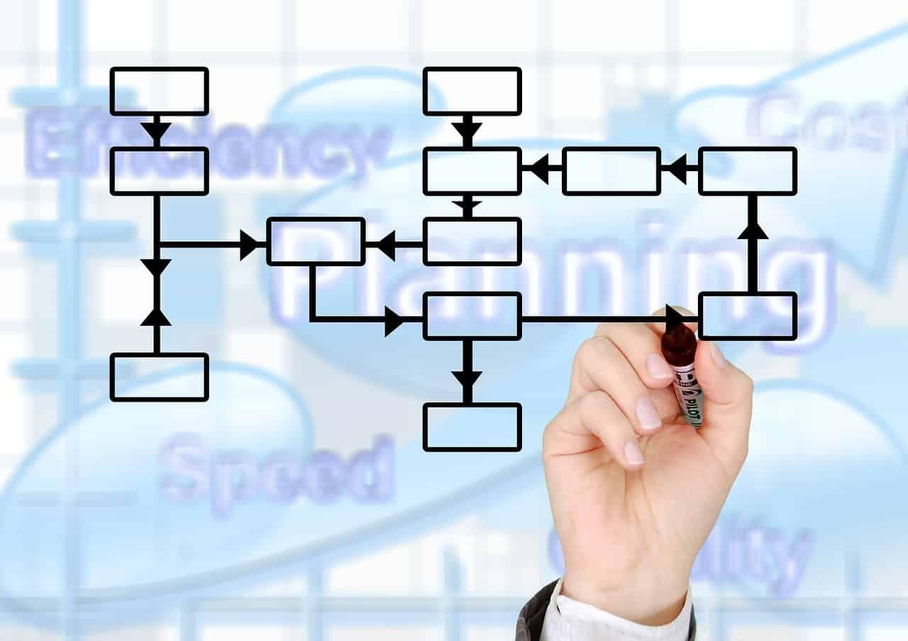 Proces w ISO