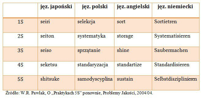 5S w różnych językach
