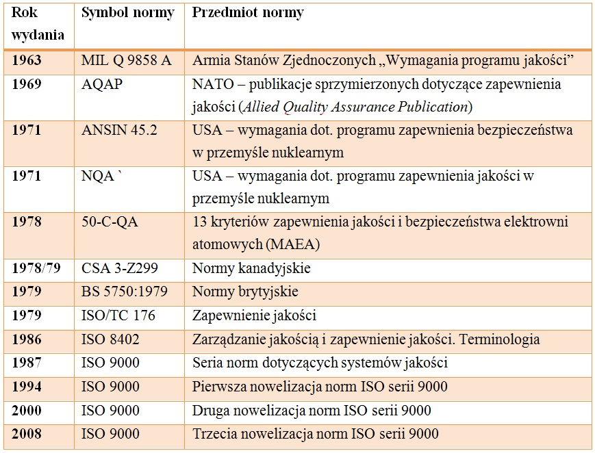 Ewolucja norm serii ISO 9000