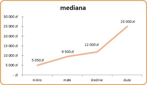 Koszty certyfikacji ISO 9001 - mediana