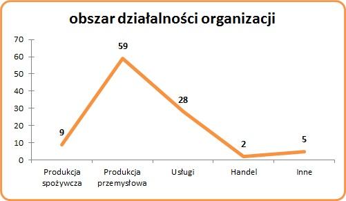 Obszar działalności firm, które przeszły certyfikację ISO 9001