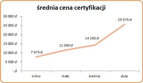 Średnia cena certyfikacji ISO 9001