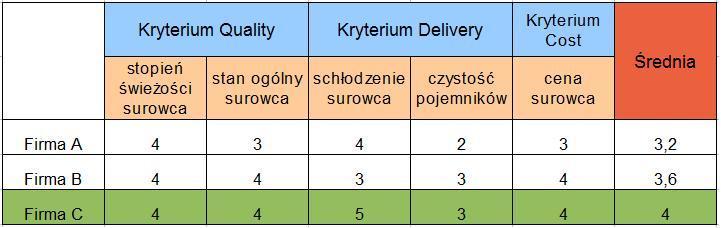 Kryteria oceny i wyboru dostawców