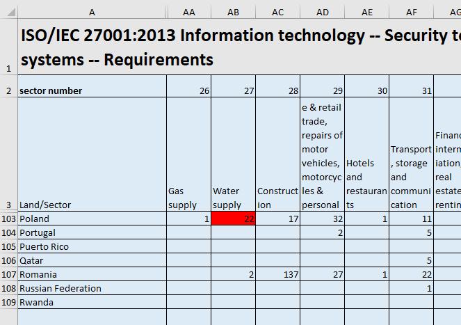 ISO Survey 2019 - liczba certyfikatów ISO 27001 w Polce - dostawcy wody